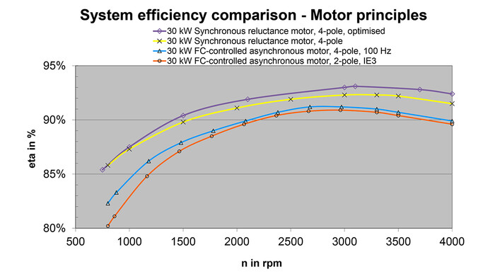 Compressed air system efficiency comparison