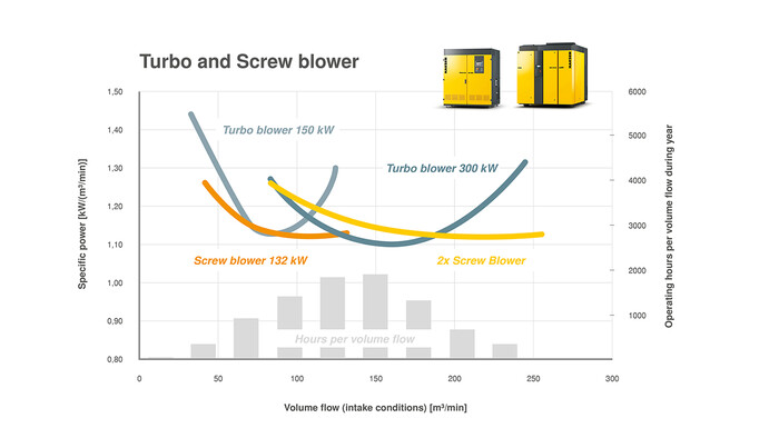 Operators with a flow rate distribution such as this can benefit most efficiently from a combination of turbo and rotary screw blowers