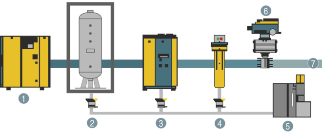 Air main charging system (DHS) – Installation upstream from air treatment